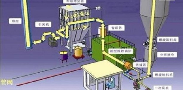 甘肃将在全省推广高效煤粉锅炉供热技术