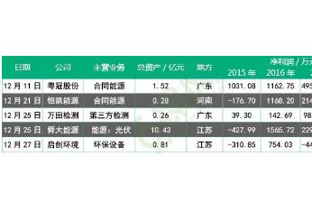 12月环保新三板挂牌情况分析:5家环保企业 涉及总资产为13.3亿元