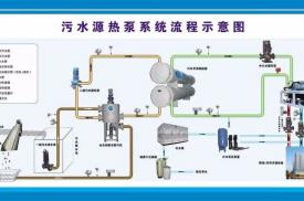 污水源供热创新应用